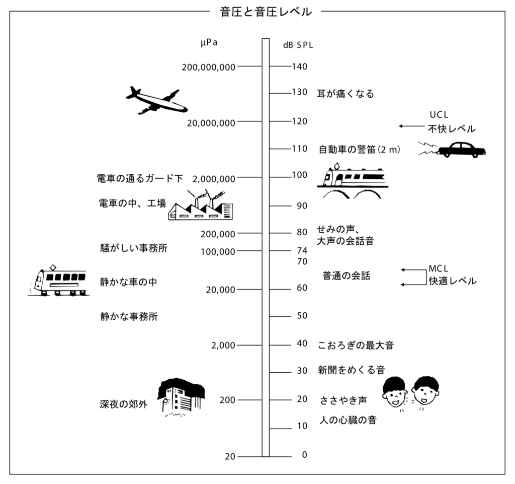 Comparison between daily sounds and decibels from Rion Co., Ltd. Tokyo Metropolitan Otolaryngology Association Audiometer Workshop Textbook Audiometry Q A