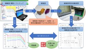補聴器特性試験装置と調整ソフトウェアの関係