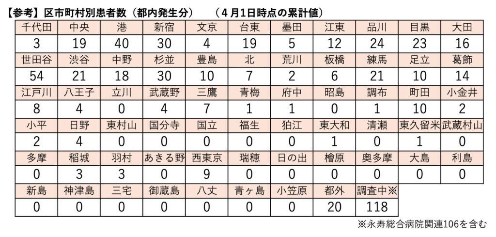 新型コロナウイルス感染症に関する情報 東京都 市区町村別の感染者数(2020/3/31時点)