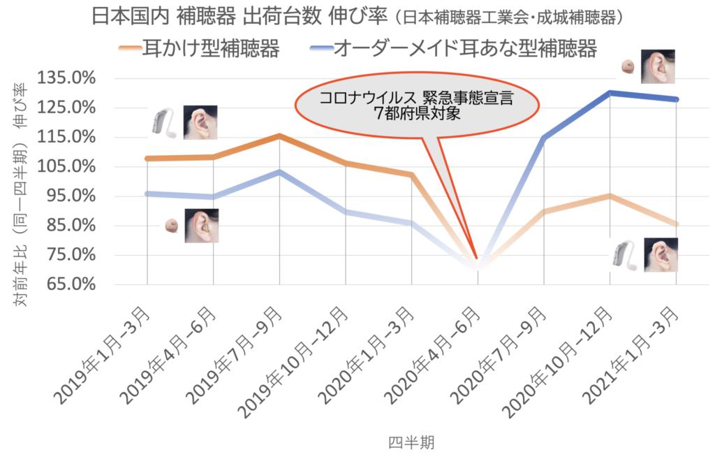 日本国内 補聴器 出荷台数 伸び率(日本補聴器工業会・成城補聴器) 耳かけ型補聴器 オーダーメイド耳あな型補聴器