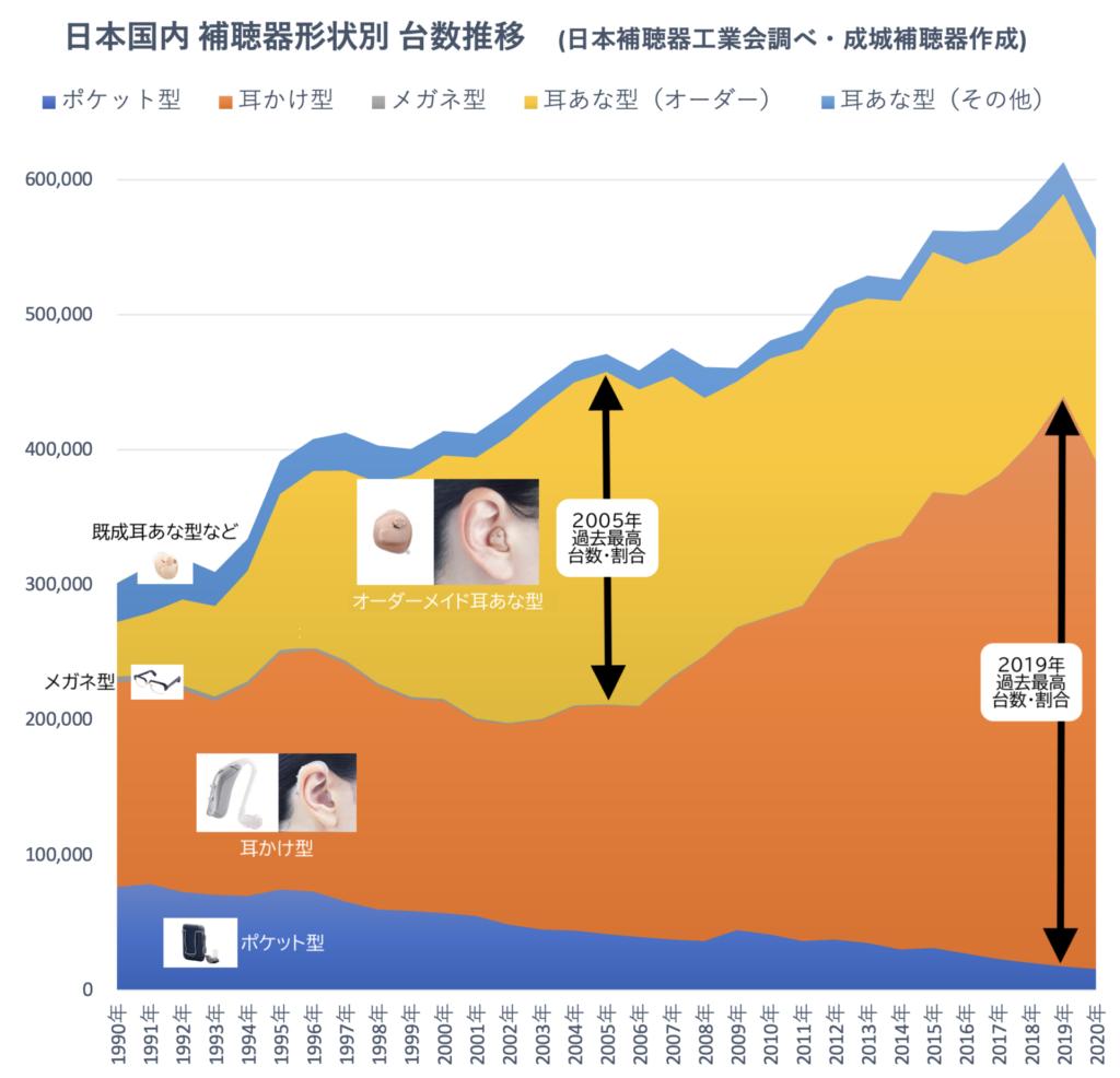 日本国内 補聴器形状別 台数推移 1990年から2020年 日本補聴器工業会 成城補聴器