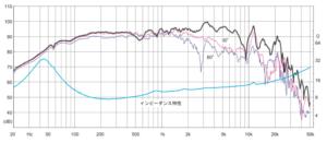 20cmフルレンジスピーカー FOSTEX FF225WK 周波数特性 成城補聴器