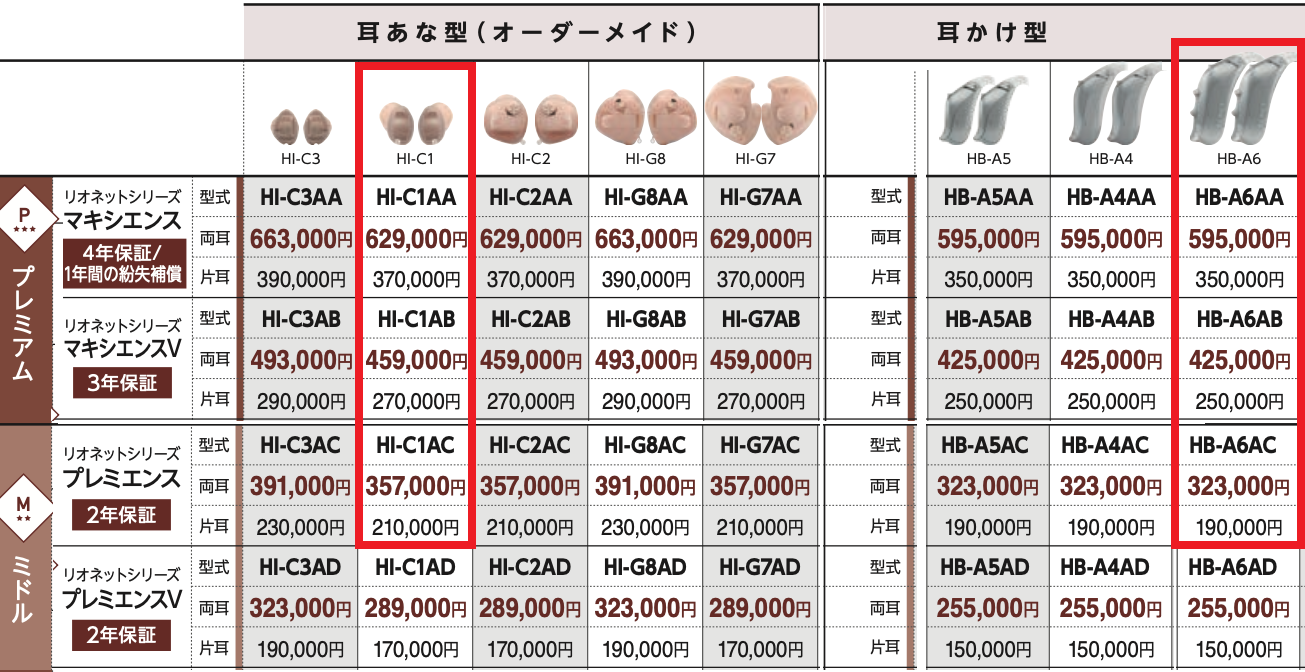 リオネット補聴器 製品価格表 成城補聴器 耳あな型 耳かけ型