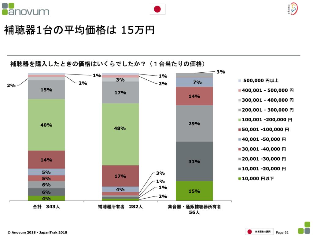 日本の補聴器平均金額